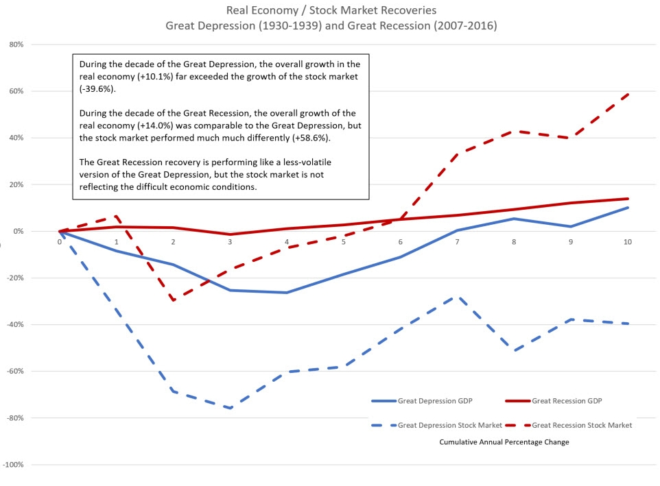 "a comparison of the great depression ""interwar unemployment in international perspective"" is a useful starting point for any effort to compare  the great depression and the great."
