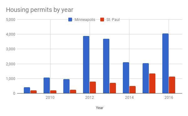 housing-permits-stp-v-mpls.jpg
