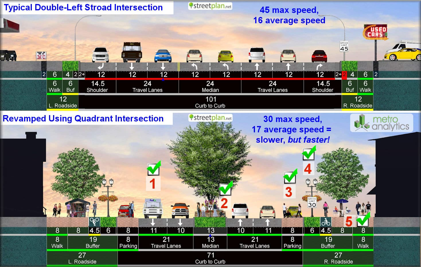 The Stroad-Taming Power of Quadrant Intersections — Strong Towns