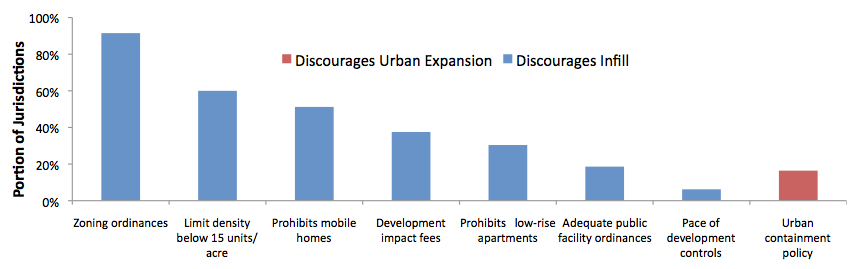 Most zoning codes and development policies limit urban infill. Few jurisdictions have urban containment policies, and these generally allow some urban fringe development.( Source )