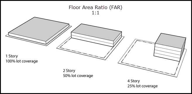 Example of Floor Area Ratio. Each of these buildings would have a FAR of 1.0. (Source: portlandoregon.gov)