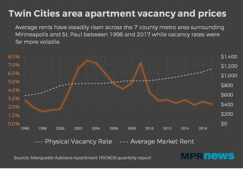Vacancy rates go down and rents go up. ( Source )