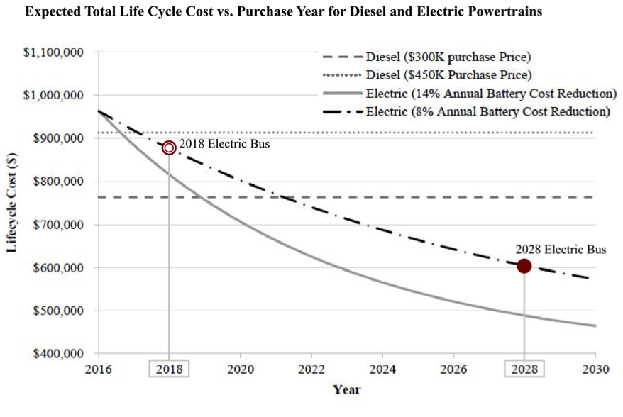 Chart 2:  Expected Total Lifecycle Cost vs. Purchase Year for Diesel and Electric Powertrains (Source: Quarles and Kockelman, 2016 ; modified by Alexander Dukes) Click to view larger.