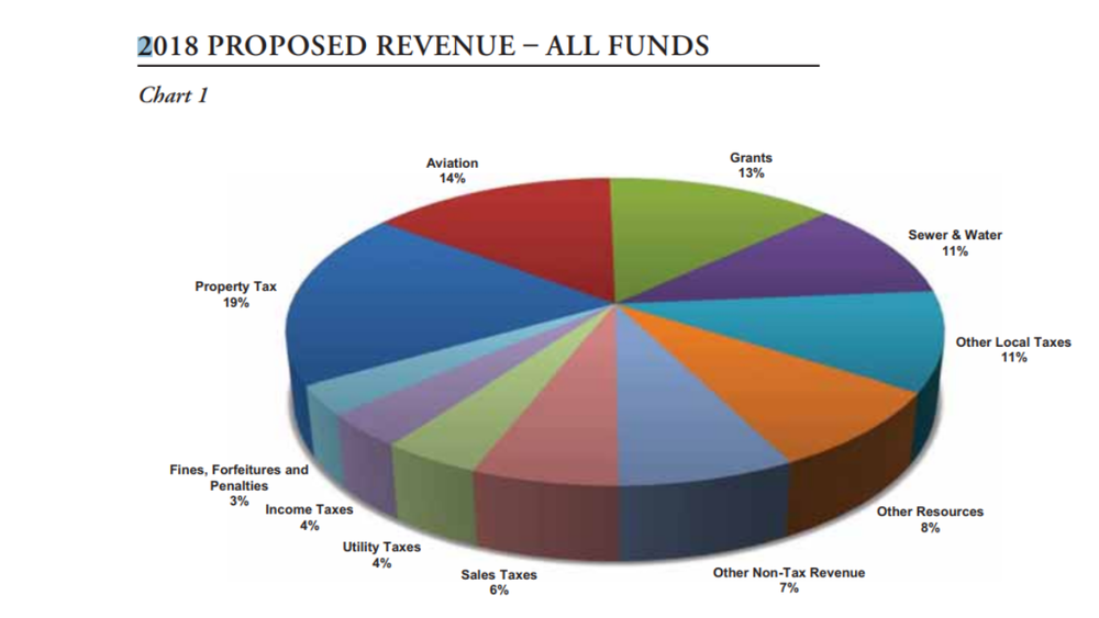 This illustration of the City of Chicago's revenue sources shows that the city takes in more property tax than sales tax, and more grants and fees than taxes overall. (Source: City of Chicago)  Click to view larger.