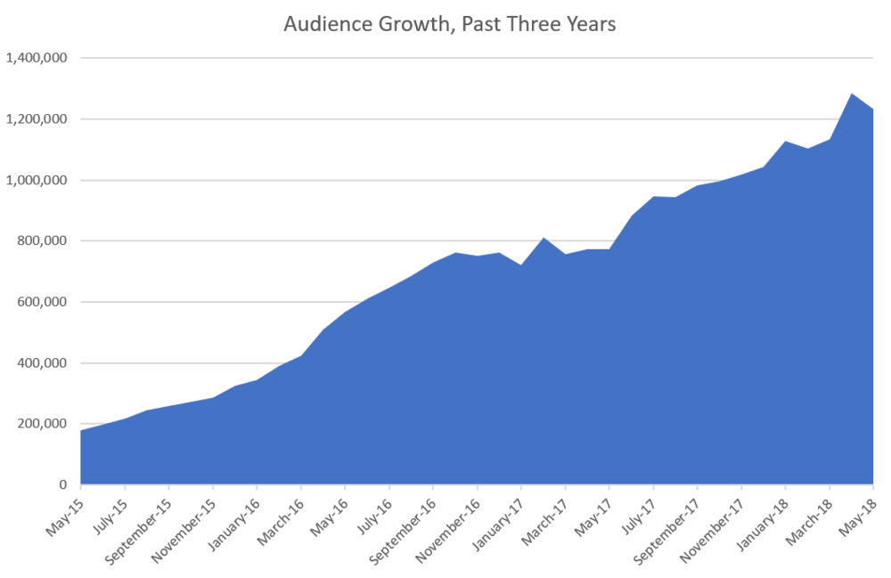 audience growth 3 years.png