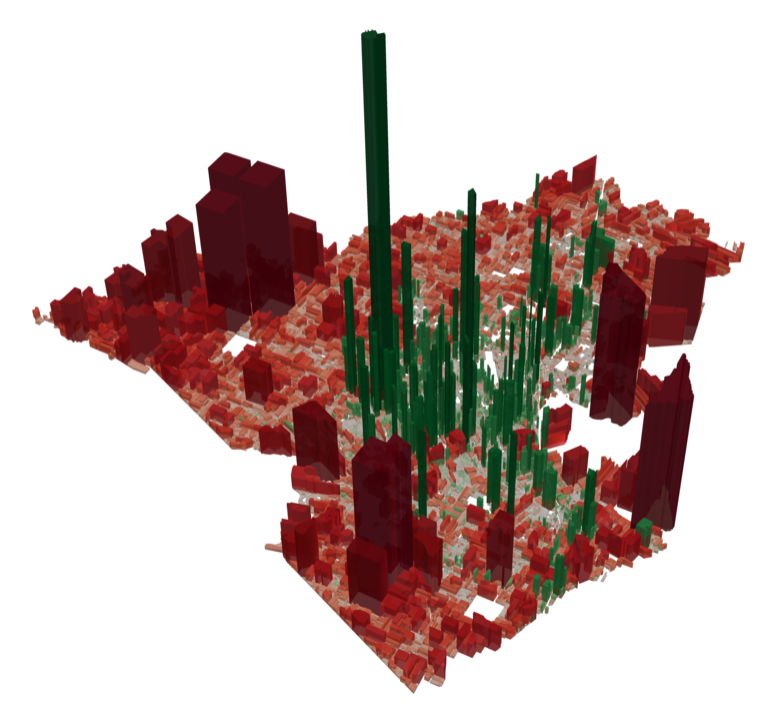 This illustration shows the tax value per acre of each plot of land in Lafayette. The green plots in central Lafayette are generating more revenue than they use and the red plots on the edge of town are taking more tax dollars than they are generating. The higher the block goes, the larger the amount of profit/loss.  Read more from this analysis.  (Source:  Urban3 )