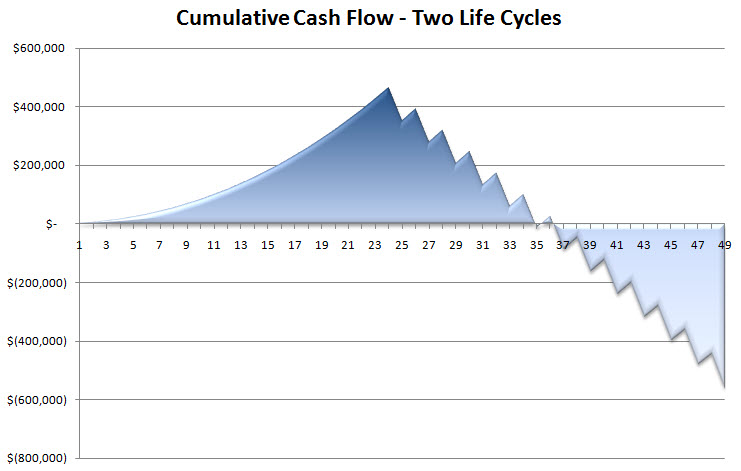 This chart used in our Growth Ponzi Scheme series illustrates what the cash flow to a local government from auto-oriented development typically looks like over time.