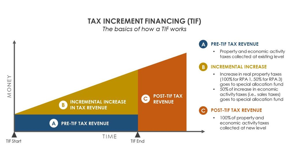 """TIF 101  (Graphic source: City of University City, MO)  An explainer for the non-policy wonks in the crowd: TIF works by capturing the  tax increment  from new development—any new annual revenue above and beyond what was coming in beforehand—and putting it into a special fund used to pay off costs associated with that development. At the end of a pre-set period (usually 15 or 20 years), the TIF district is dissolved, and all property taxes revert to the general fund.  TIF is meant to be used only in situations where no redevelopment would be viable  but for  the TIF subsidy (called the """"but for"""" test). The rationale for local government is that there is no money being lost, because the additional taxes that are foregone to repay the TIF bonds would never have existed at all if TIF had not been used.  TIF can thus jump-start revitalization in places where the market won't. It's not inherently bad, but it's a dangerous financing tool for long-term revenue stability.  Read this summary of recent research from the Lincoln Institute of Land Policy  to learn more about why."""