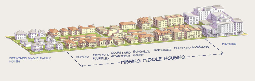 Missing Middle Housing diagram by Opticos Design (click to view larger)