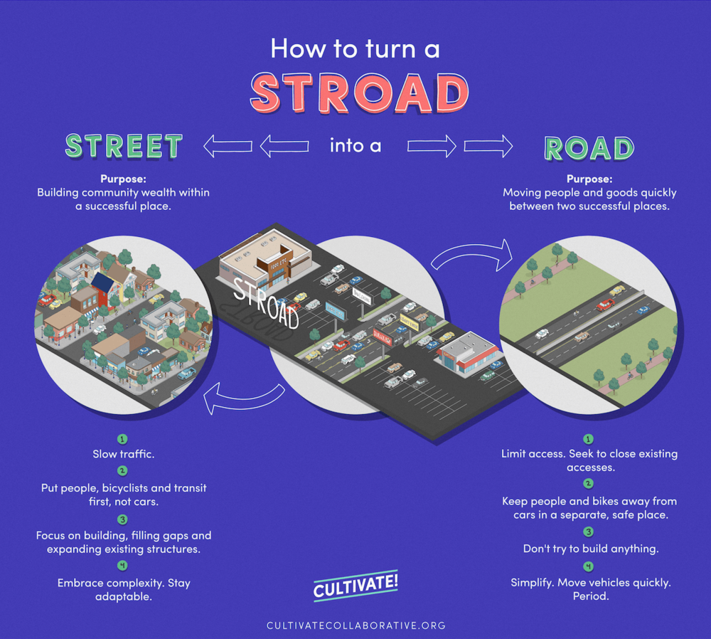 A guide to stroad repair created by our friends at Cultivate Collaborative. Click to view larger.