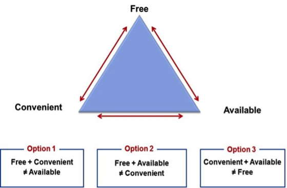 The Parking Demand Paradigm (Triangle). Source: Walker Consultants, 2019