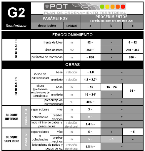 Guatemala City's code,   Plan de Ordenamiento Territorial  , includes copious, consistently formatted charts, making their code more accessible than the average U.S. code. Click to view larger.