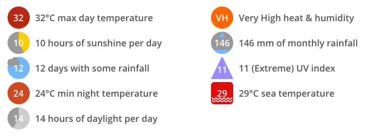 The average maximum daytime temperature in Bimini in July is a hot 32°C (90°F) with very high heat & humidity. There are usually 10 hours of bright sunshine each day, which represents 72% of the 14 hours of daylight. The average sea temperature in and around Bimini in July is 29°C (84°F).  Expect 146mm (5.7 inches) of rainfall across the whole of July with 12 days with some rain falling. Maximum UV levels will be extreme (11 UV index) at midday when the skies are clear. The average night-time temperature is usually a warm 24°C (75°F).