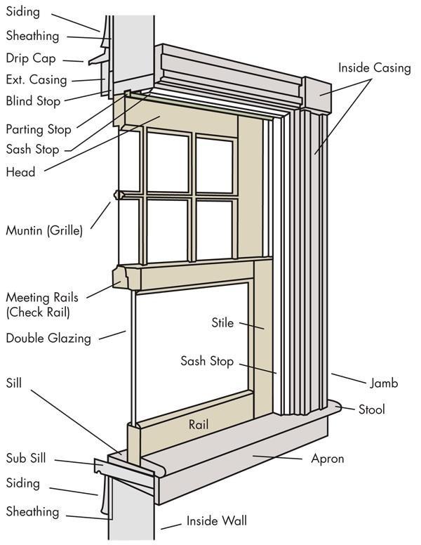 Parts Of A Window : Parts identification — r acevedo inc
