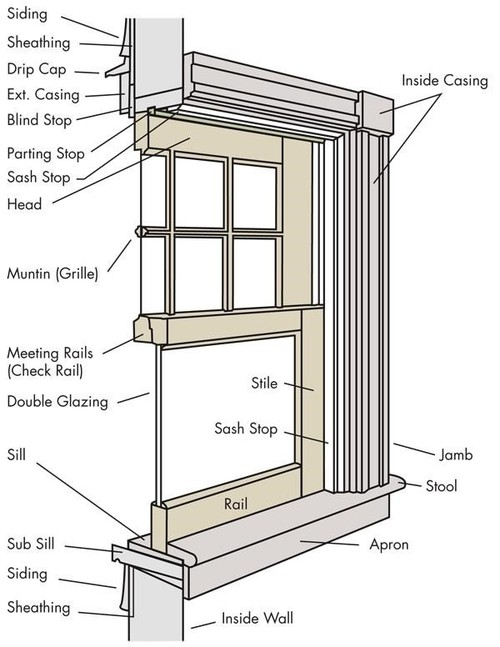 inside mount blinds but sill is too small community forums. Black Bedroom Furniture Sets. Home Design Ideas