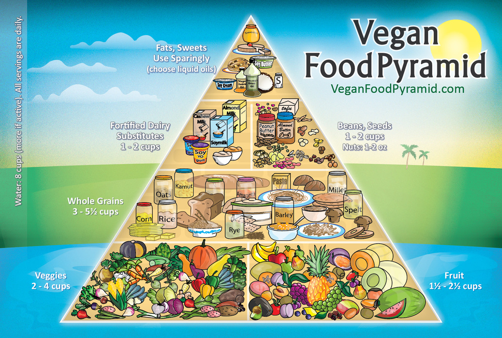 Created by Joshua Wold | http://veganfoodpyramid.com/