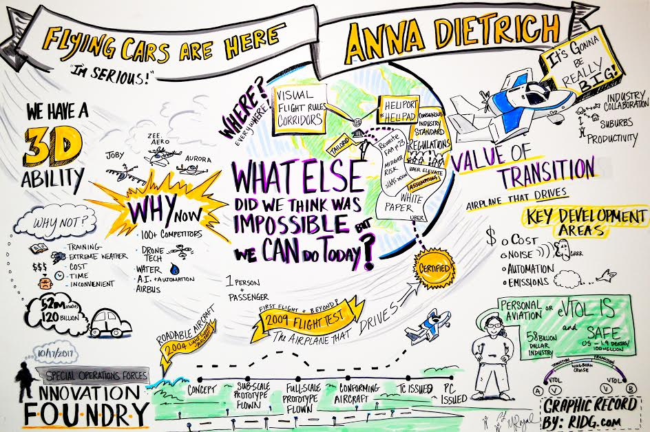 Image drawn real-time during Anna's SOF Innovation Foundry keynote talk by  ridg.com