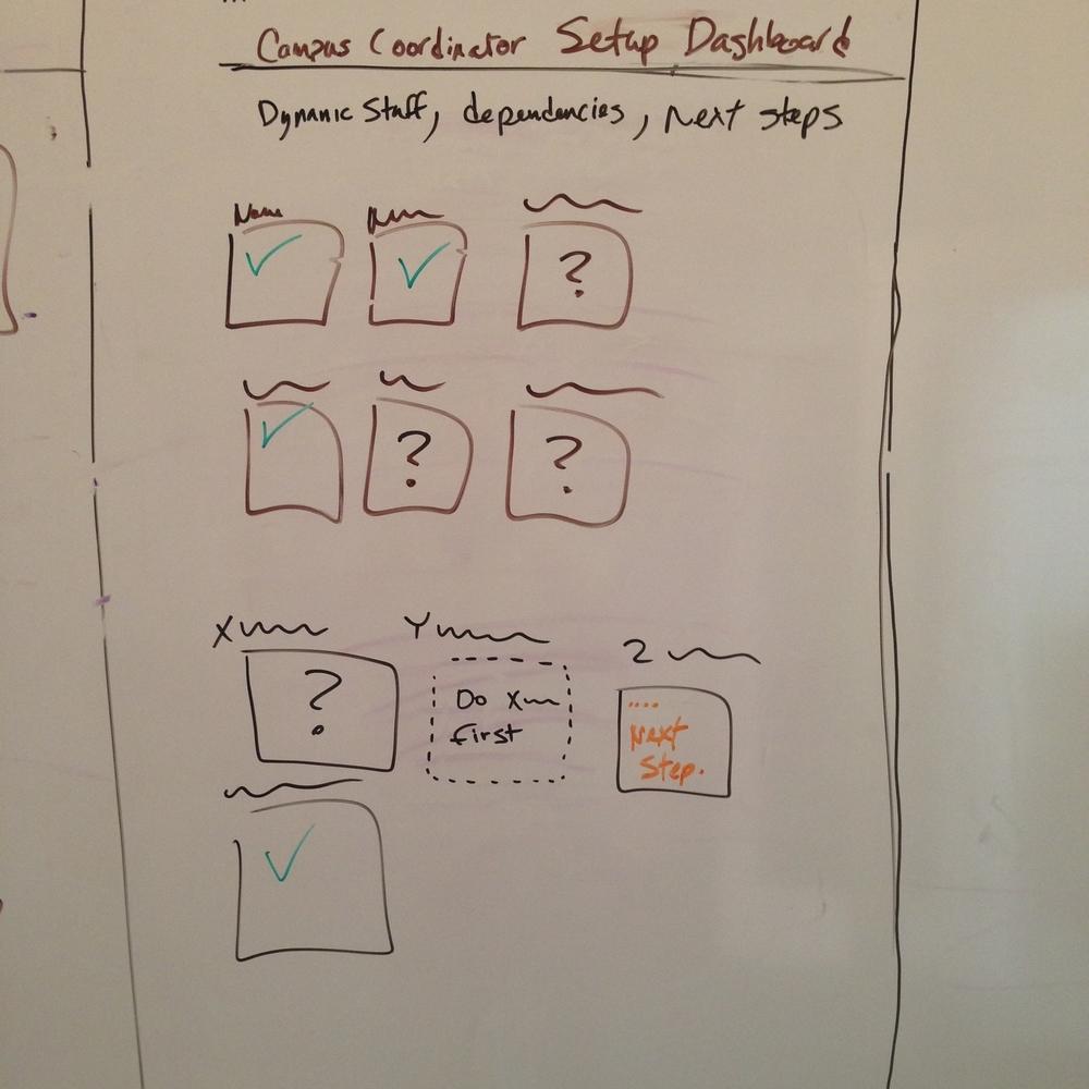 campus coordinator dashboard dynamic concept.jpg