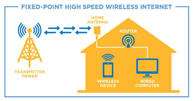 Home Installation Diagram — Splash Internet - Wireless Internet