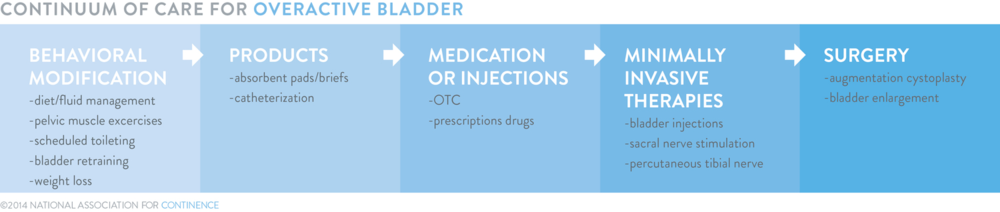 Continuum of Care For Overactive Bladder