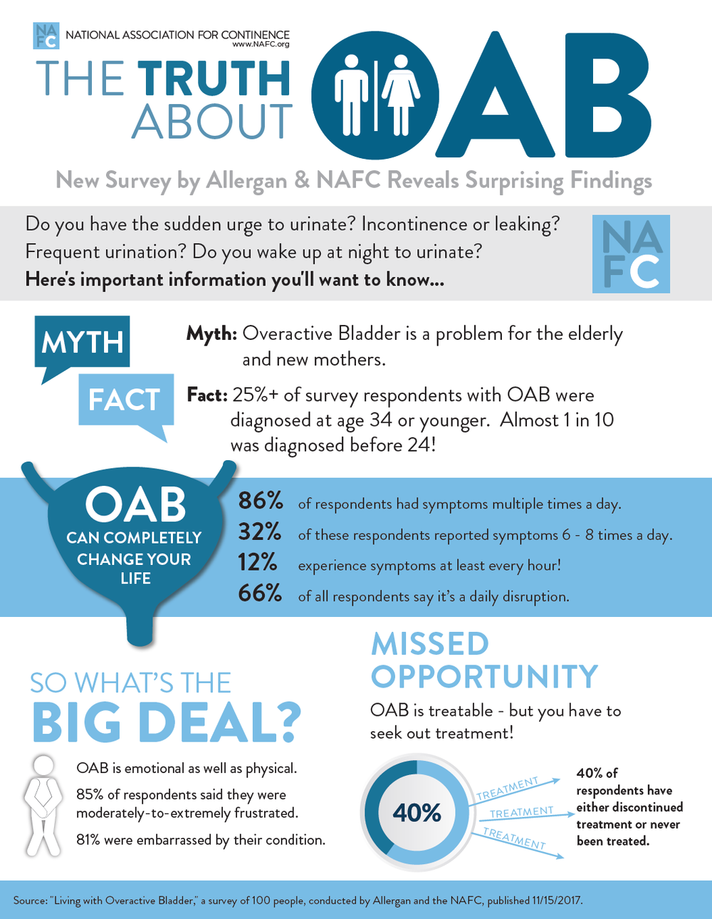 Click the image above to download your own copy of the OAB survey info-graphic.