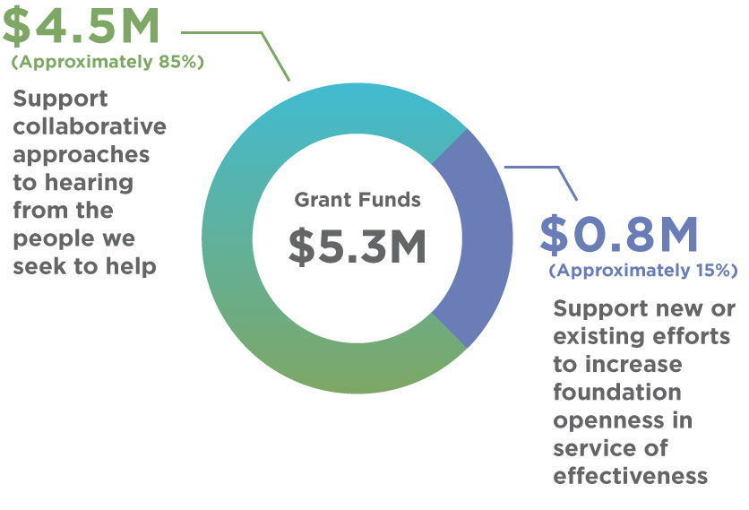 5.3M-Grant-funds.jpg