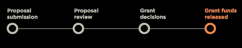 grant-status-grant-decisions.jpg