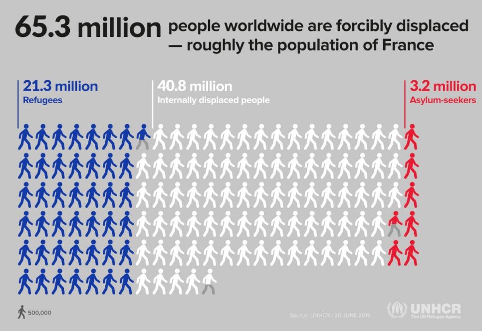 全球流離失所者人數大約等同法國人口,包括境外難民、境內難民、庇護尋求者。