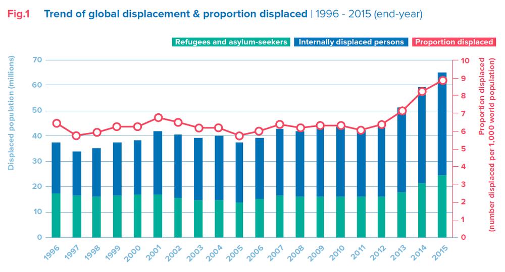 歷年全球流離失所者人數演進。