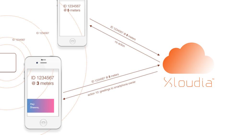 Xloudia Beacon Presentation pour Xloudia 2015.002.jpg