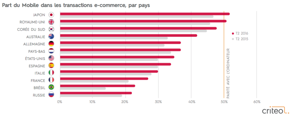 Share of mobile in e-Commerce transactions by country Q2016 vs. Q22015