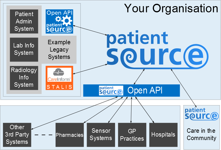 PatientSource Open API