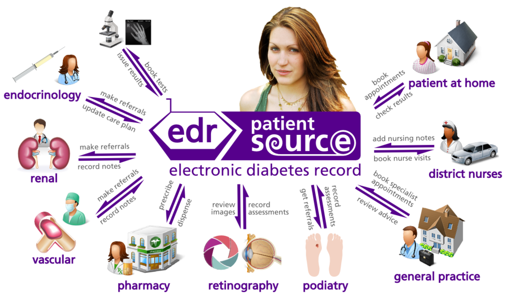 patientsource-electronic_diabetes_record