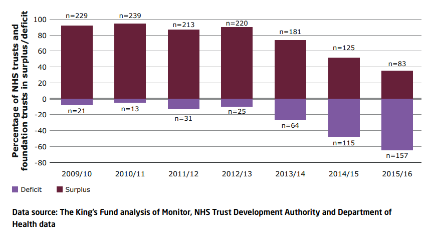 Figure 1: Number of Trusts and Foundation Trusts in deficit or surplus, 2009/10 to 2015/16   2