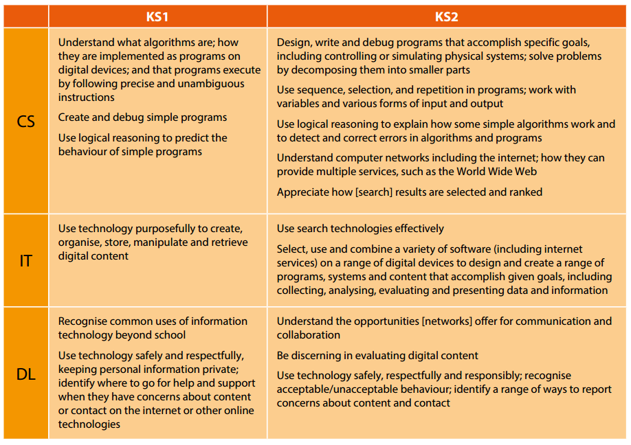An overview of teaching and learning in computing within KS1 and KS2. Click to view large.