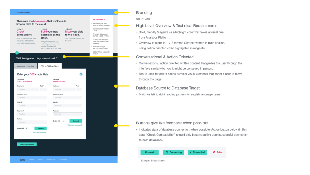 Visual Design Guidelines: Overview