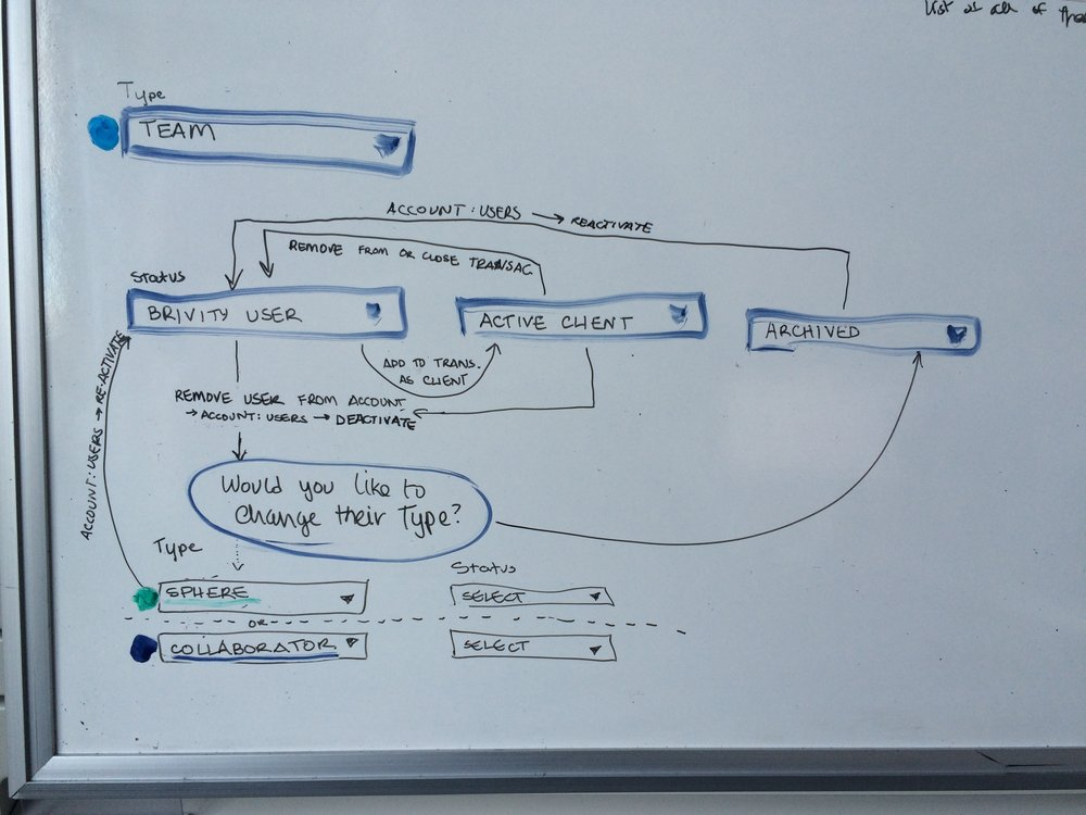User flows taken from interviews get turned into Wireframes and run by support and the developers for feasibility and proof of concept. Changes are made when necessary.