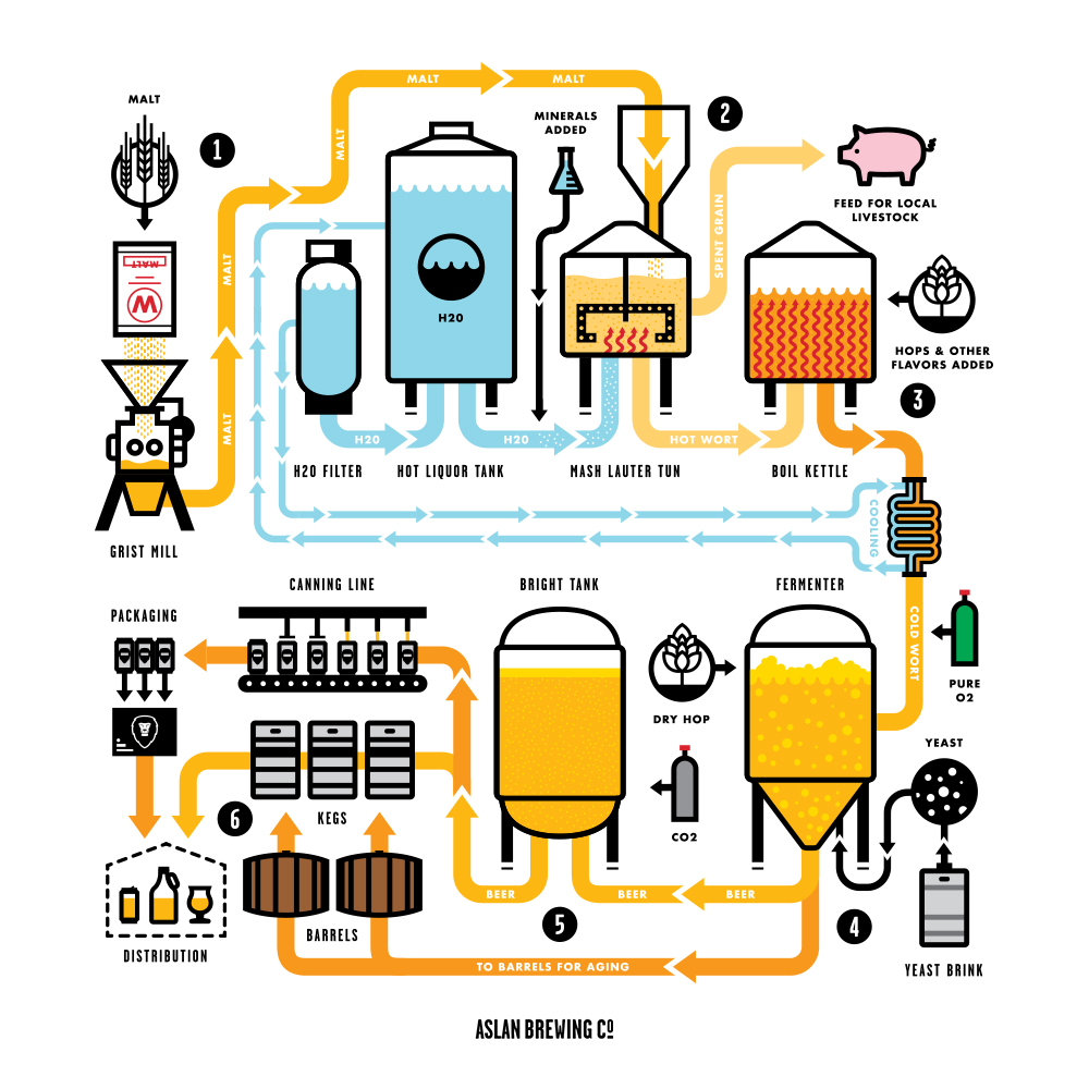 Aslan Organic Brewing Process