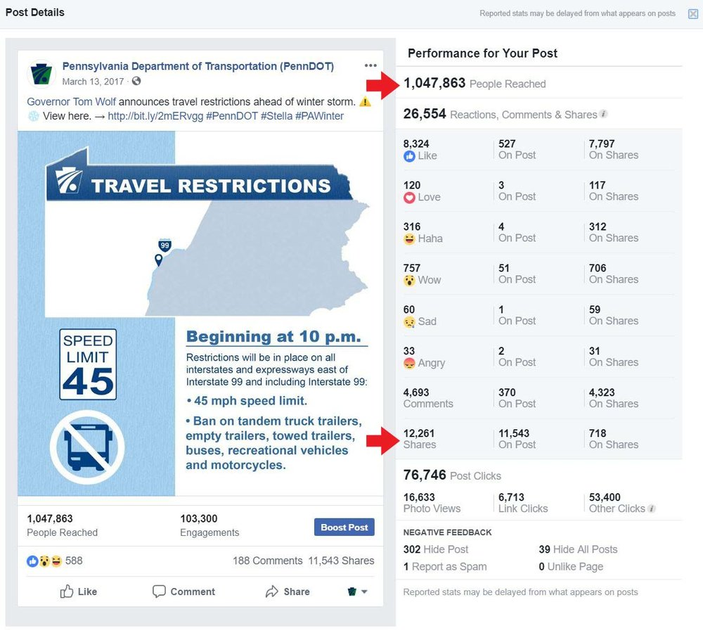 Maintained all of the social media accounts associated with PennDOT and the Secretary of Transportation (Leslie S. Richards.) Developed strategies based upon what posts had the most engagement from public. Also, answered public questions and monitored posts as needed. Above are some examples of successful posts. The highest post so far reached over a million people and was shared 12,000 times.