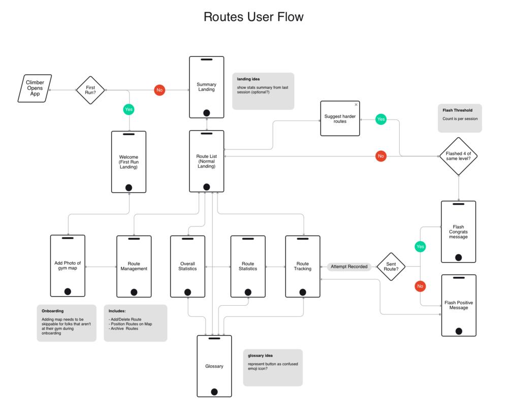 projects-ux-flow.png
