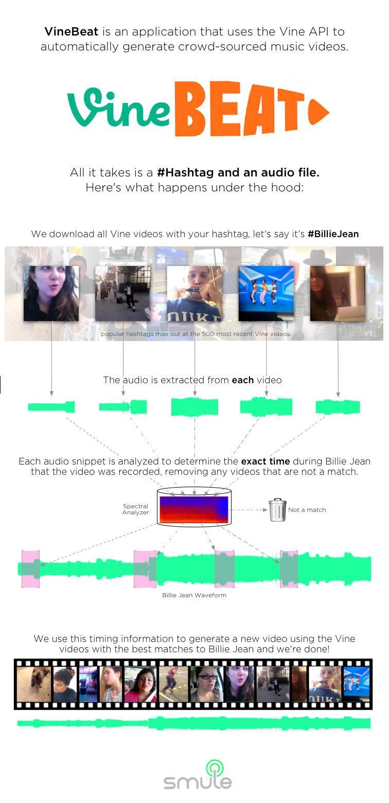VineBeat was a project for the 2014 Smule Hackathon created by Mark Godfrey, Ian Simon, Turner Kirk, and myself.