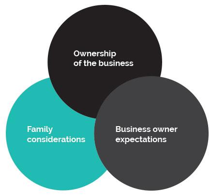 2039_NEX_Next-Rural-Blog_business-family-info-graphic.jpg