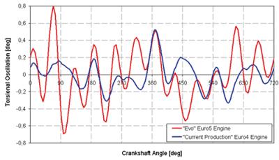 Simulating Torsional Vibrations in Testing