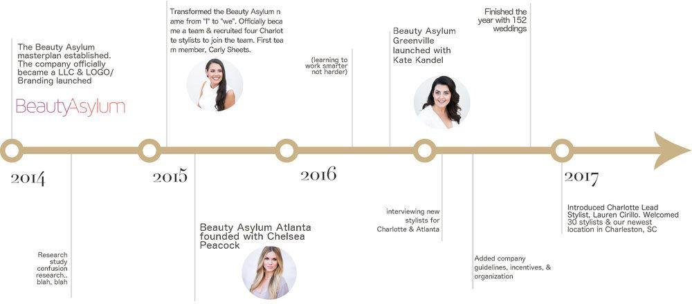business-timeline