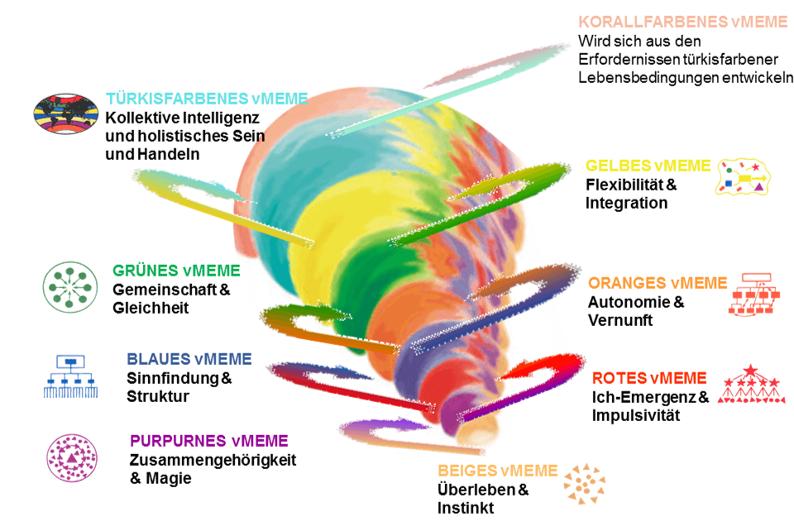 """Veranschaulichung der Stufen von Don Becks """"Spiral Dynamics""""  Foto von www.spiraldynamics-integral.de/wertesysteme/ (CC BY-NC-SA 4.0)"""