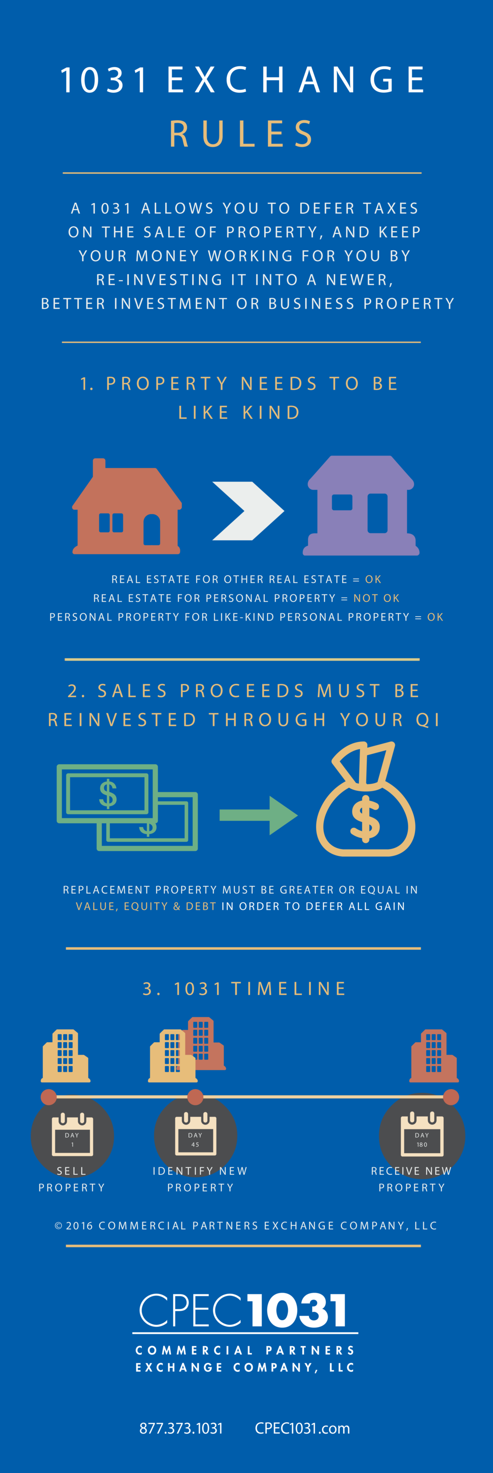 Minneapolis 1031 exchange rules infographic