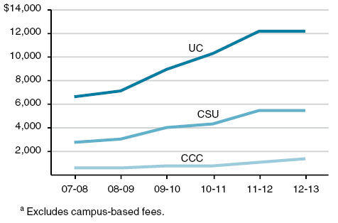 lao.ca.gov Tuition fees have steadily increased in the California State University system in the last seven years.