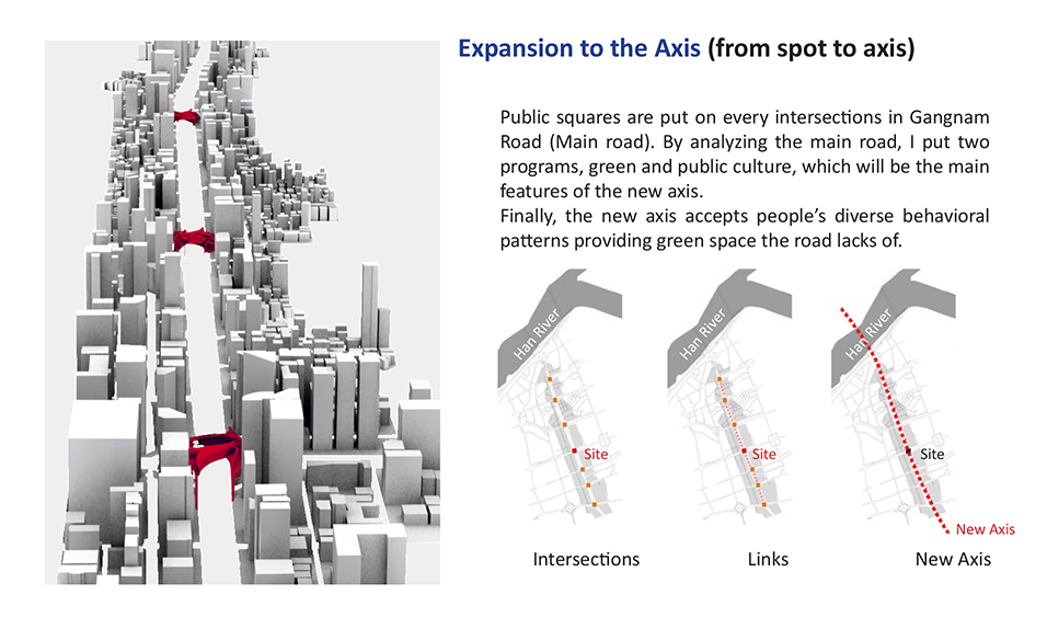 expansion of axis