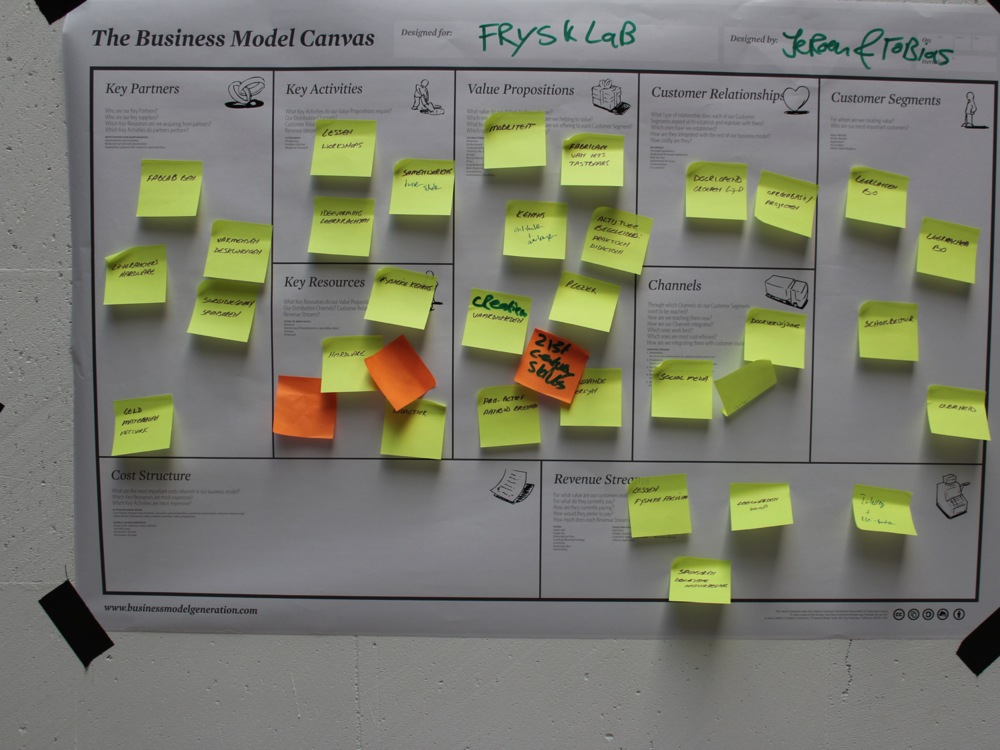 A (mostly) completed Business Model Canvas.