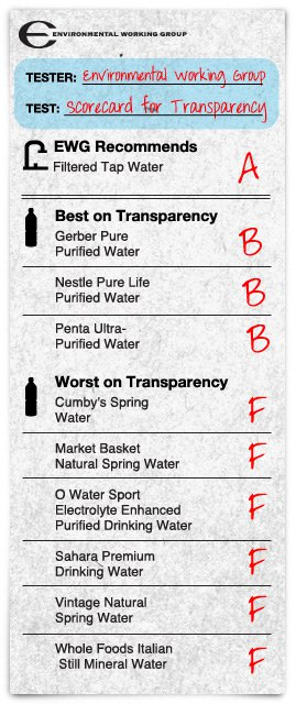 EWG's Scorecard on the only 3 bottled water brands who actually answered their questions, such as  Where does the water come from? Is it purified? How? Have tests found any contaminants?  This does not mean the water is the best, just the brand has been cooperative in answering questions.
